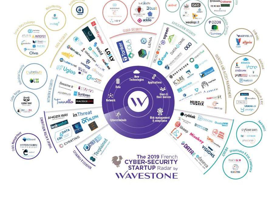 Sesame IT figure dans le radar Wavestone 2019 des startups françaises de la cybersécurité