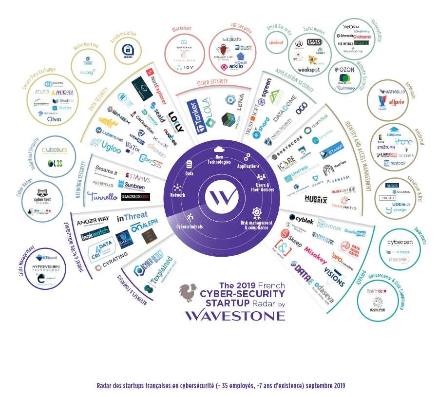 Radar cybersécurité startups françaises wavestone sesame it