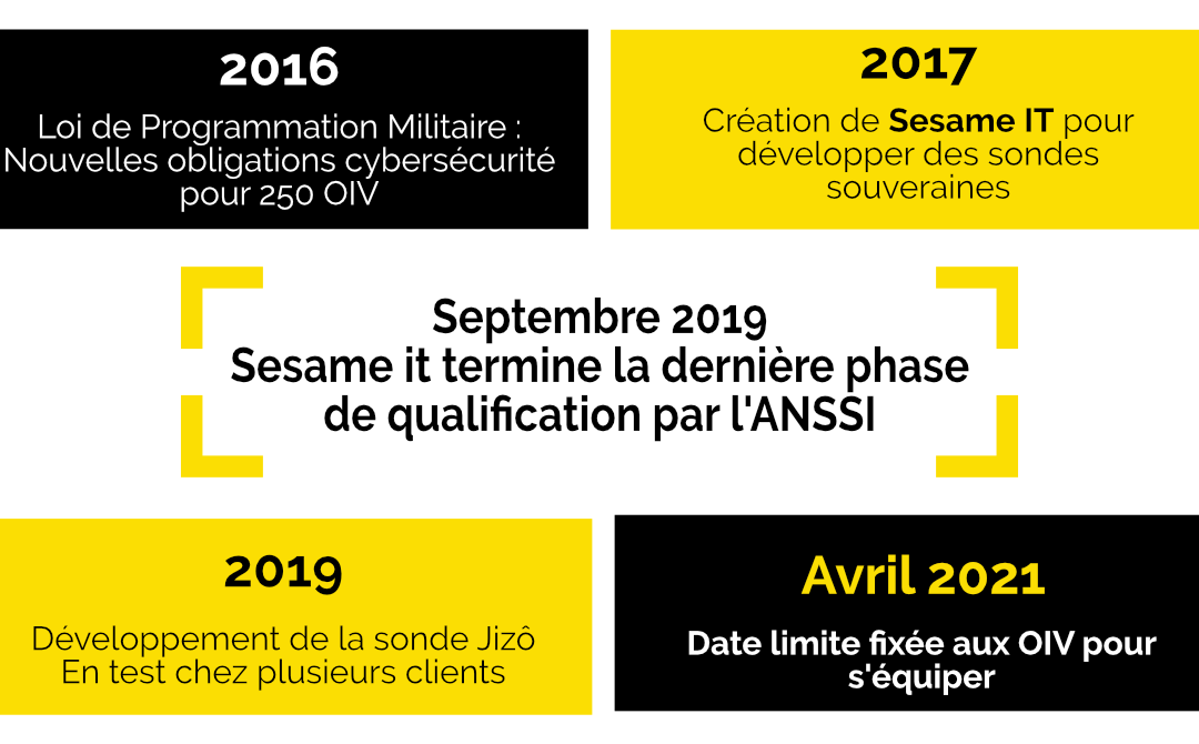 Sesame IT : termine la dernière phase de qualification ANSSI